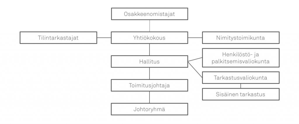 Kemiran hallintorakenne kaaviona.