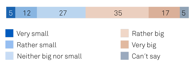 Survey results about the level of threat from droughts in germany.